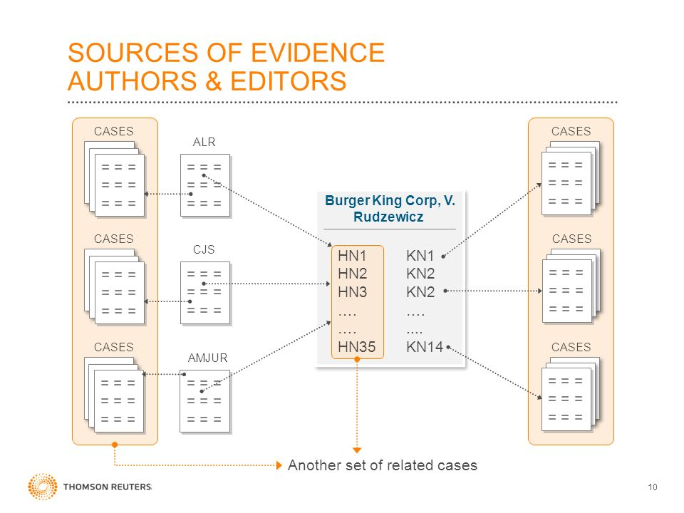 Burger King Corp, V. Rudzewicz 10 SOURCES OF EVIDENCE AUTHORS & EDITORS HN1 KN1 HN2KN2 HN3KN2….