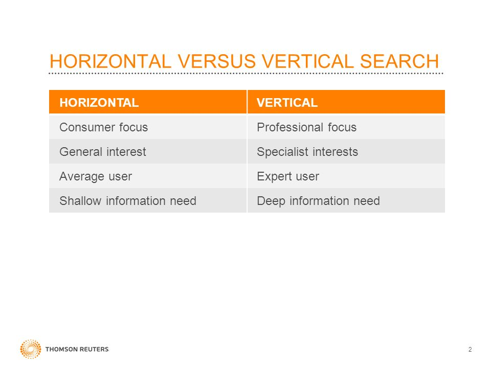 HORIZONTAL VERSUS VERTICAL SEARCH HORIZONTALVERTICAL Consumer focusProfessional focus General interestSpecialist interests Average userExpert user Shallow information needDeep information need 2