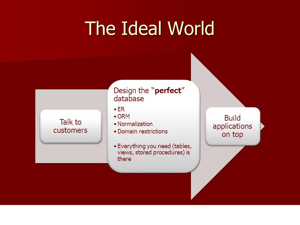 The Ideal World Talk to customers Design the perfect database ER ORM Normalization Domain restrictions Everything you need (tables, views, stored procedures) is there Build applications on top