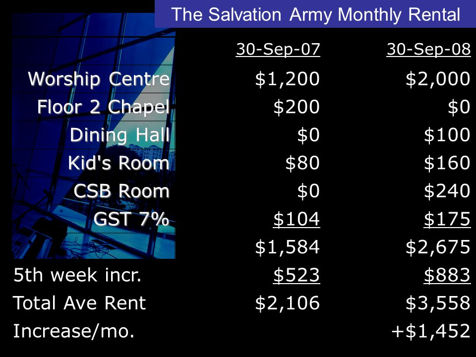 30-Sep-0730-Sep-08 Worship Centre $1,200$2,000 Floor 2 Chapel $200$0 Dining Hall $0$100 Kid s Room $80$160 CSB Room $0$240 GST 7% $104$175 $1,584$2,675 5th week incr.$523$883 Total Ave Rent$2,106$3,558 Increase/mo.+$1,452 The Salvation Army Monthly Rental