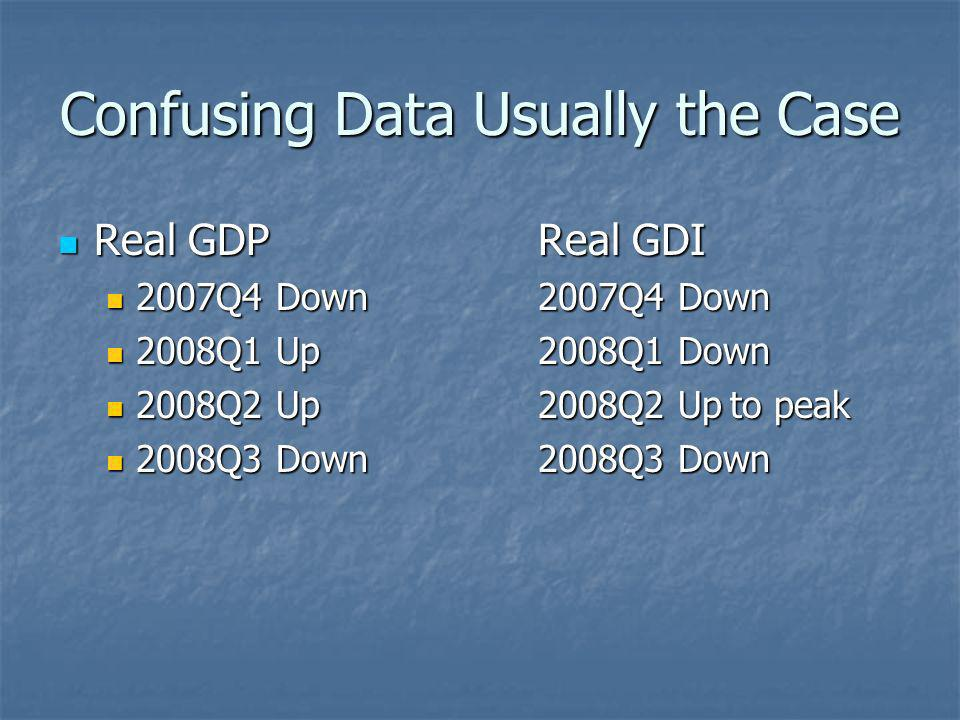 Confusing Data Usually the Case Real GDPReal GDI Real GDPReal GDI 2007Q4 Down2007Q4 Down 2007Q4 Down2007Q4 Down 2008Q1 Up2008Q1 Down 2008Q1 Up2008Q1 Down 2008Q2 Up2008Q2 Upto peak 2008Q2 Up2008Q2 Upto peak 2008Q3 Down2008Q3 Down 2008Q3 Down2008Q3 Down