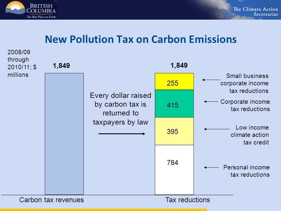 New Pollution Tax on Carbon Emissions Personal income tax reductions Low income climate action tax credit Corporate income tax reductions Small business corporate income tax reductions 2008/09 through 2010/11; $ millions 1,849 Carbon tax revenues Tax reductions Every dollar raised by carbon tax is returned to taxpayers by law