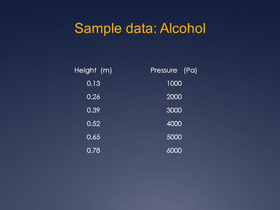 Sample data: Alcohol Height (m)Pressure (Pa) 0.131000 0.262000 0.393000 0.524000 0.655000 0.786000