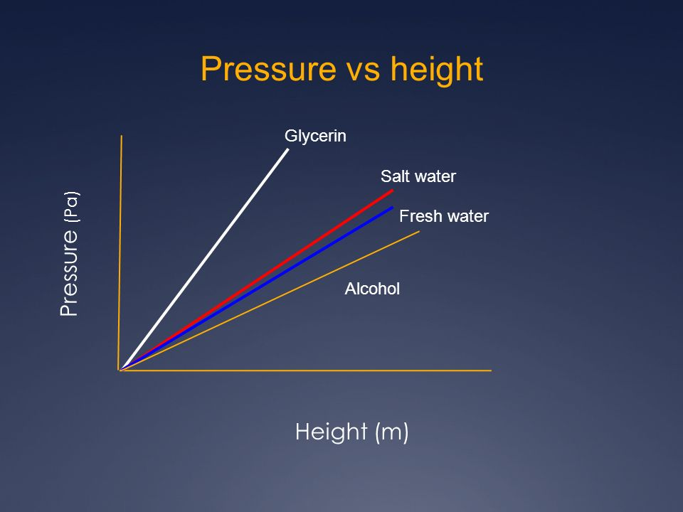Pressure vs height Pressure (Pa) Height (m) Glycerin Salt water Fresh water Alcohol