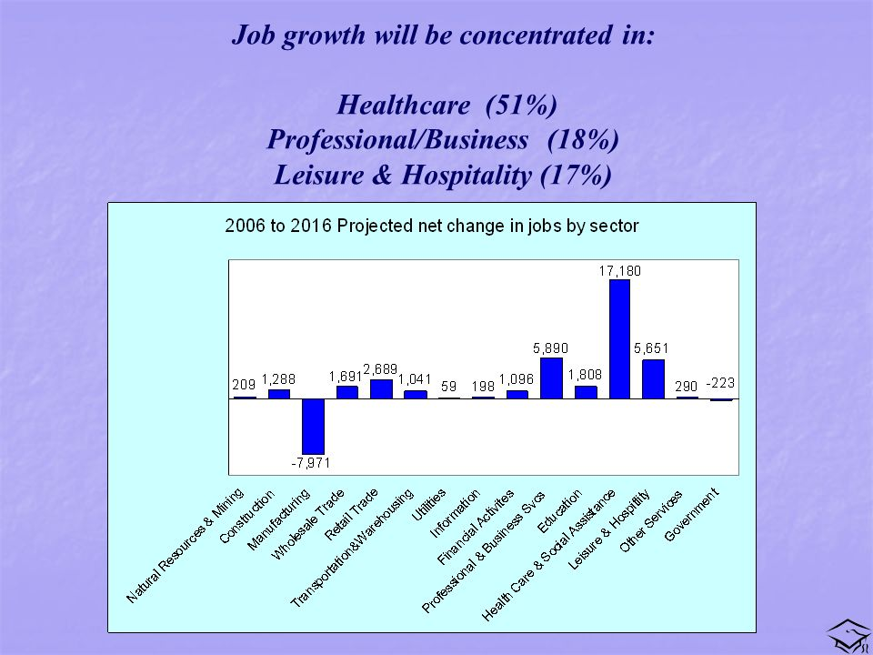 Job growth will be concentrated in: Healthcare (51%) Professional/Business (18%) Leisure & Hospitality (17%)