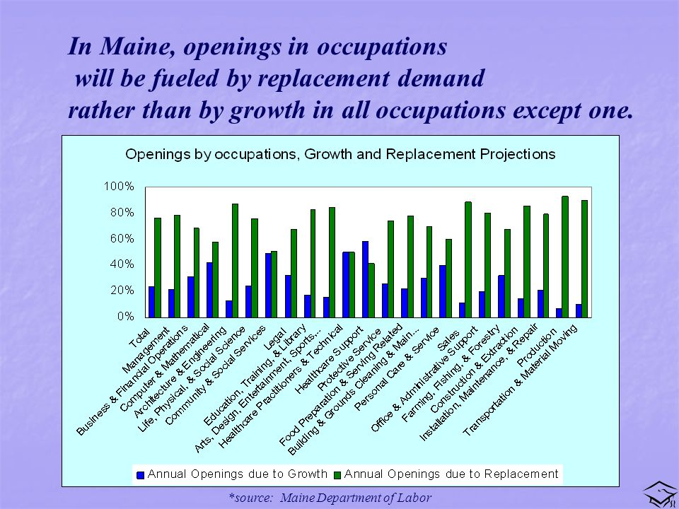 In Maine, openings in occupations will be fueled by replacement demand rather than by growth in all occupations except one.