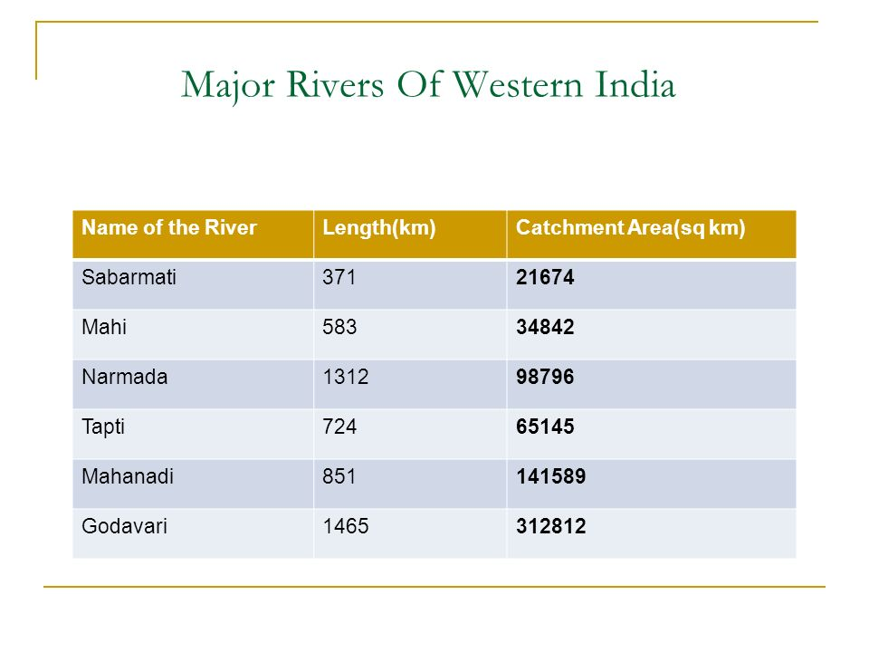 Major Rivers Of Western India Name of the RiverLength(km)Catchment Area(sq km) Sabarmati Mahi Narmada Tapti Mahanadi Godavari