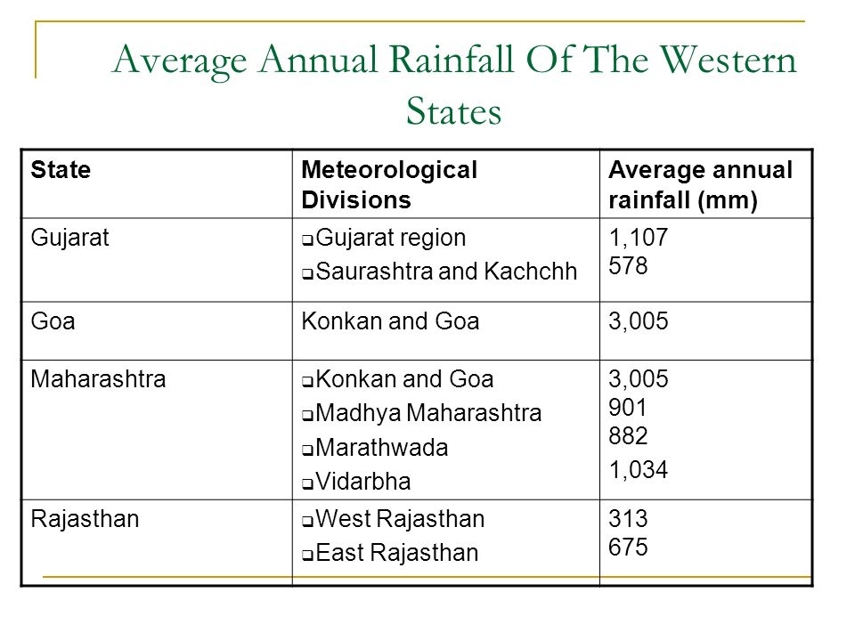 Average Annual Rainfall Of The Western States StateMeteorological Divisions Average annual rainfall (mm) Gujarat Gujarat region Saurashtra and Kachchh 1, GoaKonkan and Goa3,005 Maharashtra Konkan and Goa Madhya Maharashtra Marathwada Vidarbha 3, ,034 Rajasthan West Rajasthan East Rajasthan