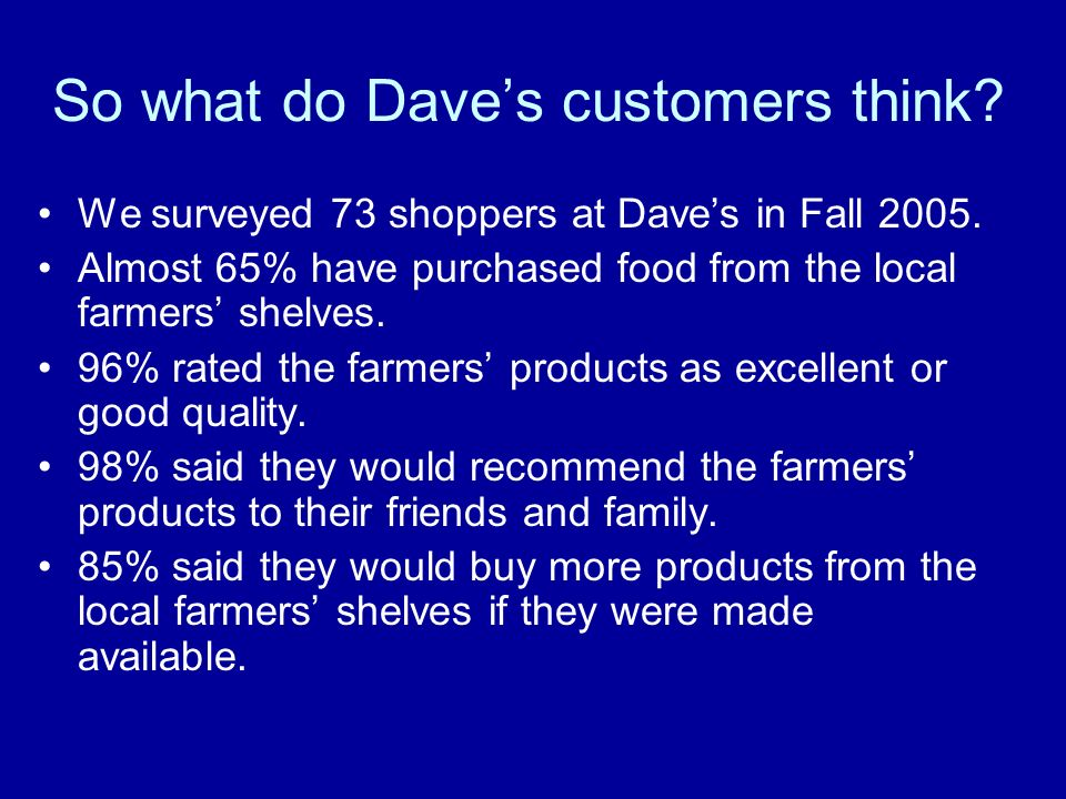So what do Daves customers think. We surveyed 73 shoppers at Daves in Fall
