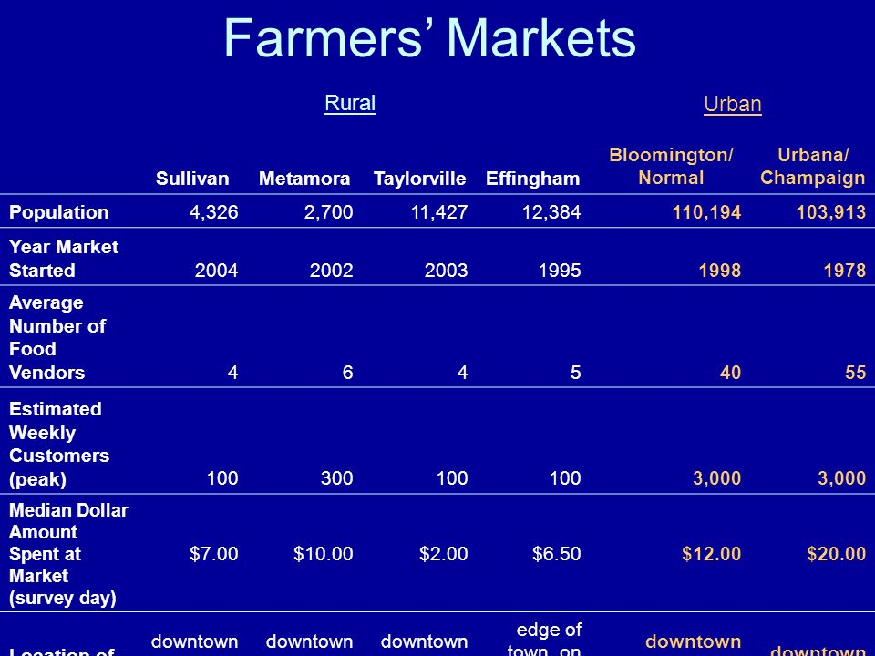 Urban Rural Farmers Markets SullivanMetamoraTaylorvilleEffingham Bloomington/ Normal Urbana/ Champaign Population4,3262,70011,42712,384110,194103,913 Year Market Started Average Number of Food Vendors Estimated Weekly Customers (peak) ,000 Median Dollar Amount Spent at Market (survey day) $7.00$10.00$2.00$6.50$12.00$20.00 Location of Market downtown square edge of town, on highway downtown square downtown