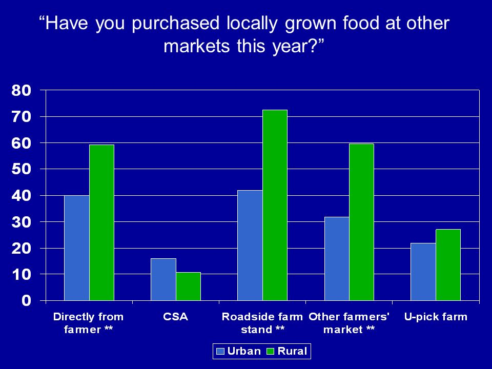 Have you purchased locally grown food at other markets this year