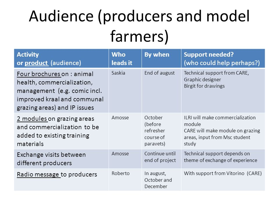 Audience (producers and model farmers) Activity or product (audience) Who leads it By whenSupport needed.