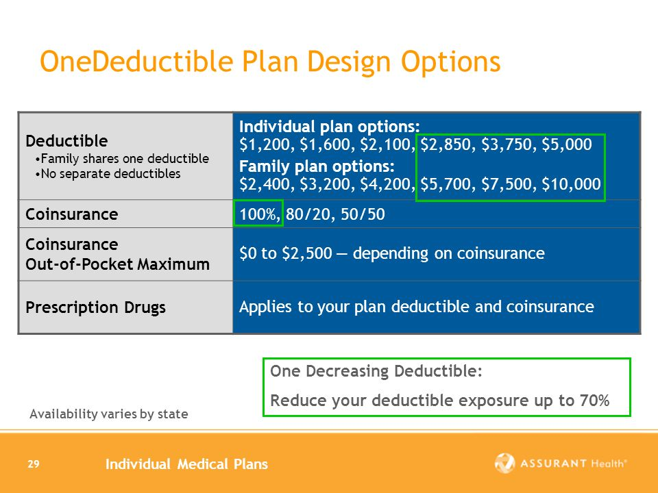 Individual Medical Plans 29 OneDeductible Plan Design Options Deductible Family shares one deductible No separate deductibles Individual plan options: $1,200, $1,600, $2,100, $2,850, $3,750, $5,000 Family plan options: $2,400, $3,200, $4,200, $5,700, $7,500, $10,000 Coinsurance100%, 80/20, 50/50 Coinsurance Out-of-Pocket Maximum $0 to $2,500 depending on coinsurance Prescription Drugs Applies to your plan deductible and coinsurance One Decreasing Deductible: Reduce your deductible exposure up to 70% Availability varies by state