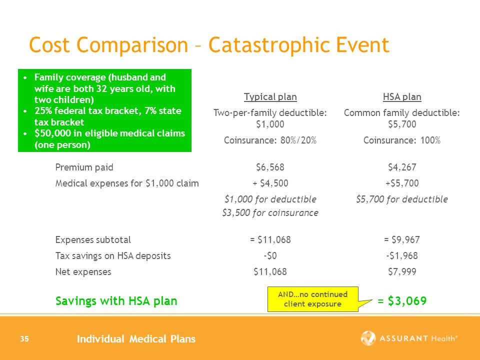 Individual Medical Plans 35 Cost Comparison – Catastrophic Event Typical planHSA plan Two-per-family deductible: $1,000 Common family deductible: $5,700 Coinsurance: 80%/20%Coinsurance: 100% Premium paid$6,568$4,267 Medical expenses for $1,000 claim+ $4,500+$5,700 $1,000 for deductible $3,500 for coinsurance $5,700 for deductible Expenses subtotal= $11,068= $9,967 Tax savings on HSA deposits-$0-$1,968 Net expenses$11,068$7,999 Savings with HSA plan= $3,069 Family coverage (husband and wife are both 32 years old, with two children) 25% federal tax bracket, 7% state tax bracket $50,000 in eligible medical claims (one person) AND…no continued client exposure
