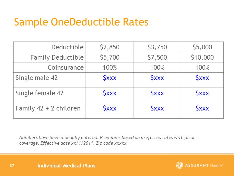 Individual Medical Plans 37 Sample OneDeductible Rates Deductible$2,850$3,750$5,000 Family Deductible$5,700$7,500$10,000 Coinsurance100% Single male 42$xxx Single female 42$xxx Family children$xxx Numbers have been manually entered.