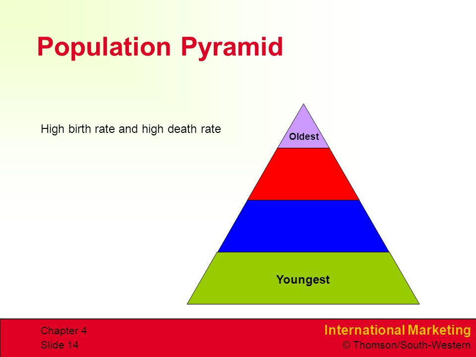 International Marketing © Thomson/South-Western Chapter 4 Slide 14 Population Pyramid High birth rate and high death rate Youngest Oldest