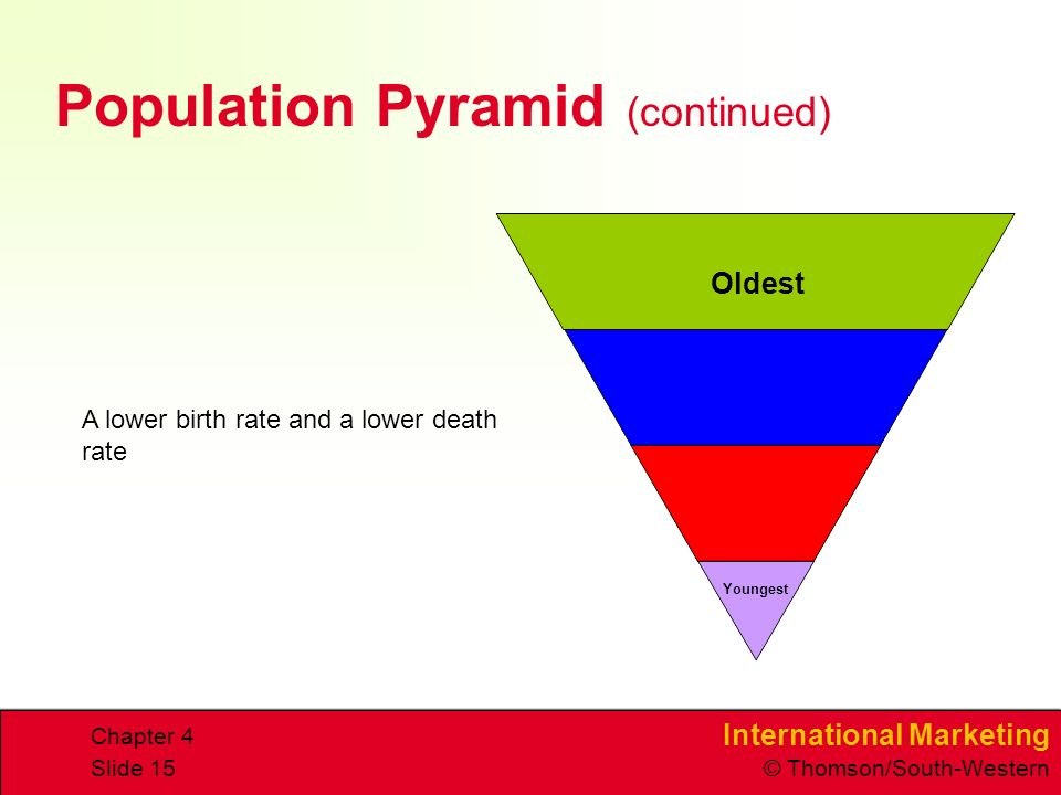 International Marketing © Thomson/South-Western Chapter 4 Slide 15 Population Pyramid (continued) A lower birth rate and a lower death rate Youngest Oldest