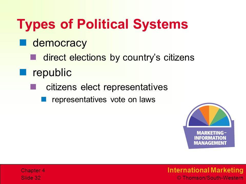 International Marketing © Thomson/South-Western Chapter 4 Slide 32 Types of Political Systems democracy direct elections by countrys citizens republic citizens elect representatives representatives vote on laws