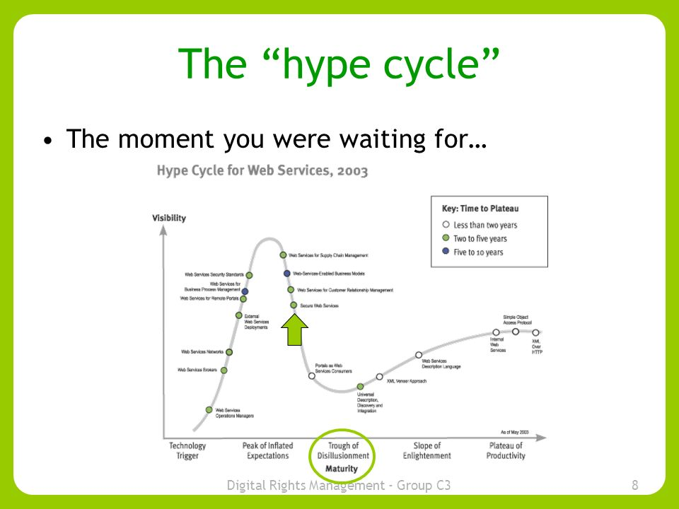 Digital Rights Management - Group C38 The hype cycle The moment you were waiting for…