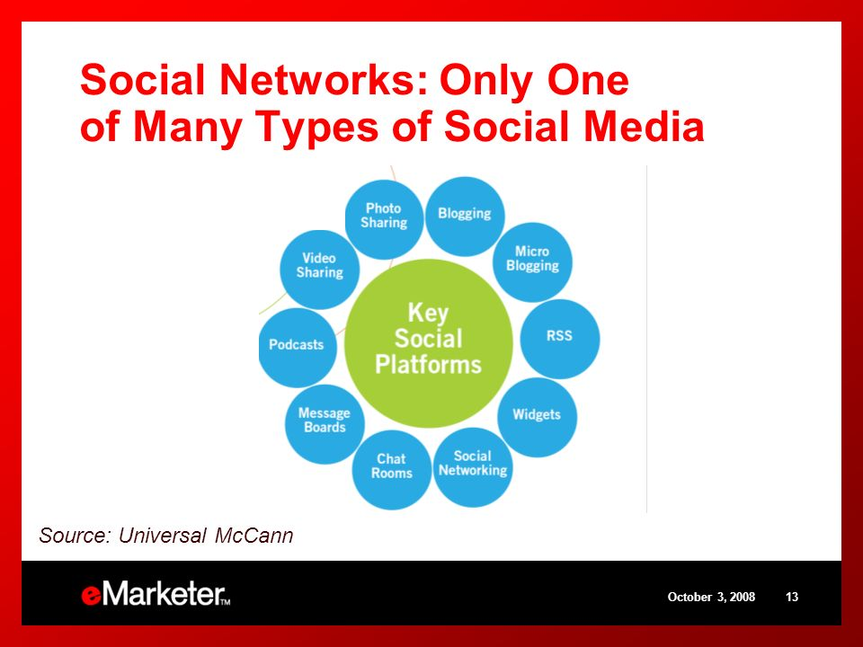 October 3, Source: Universal McCann Social Networks: Only One of Many Types of Social Media