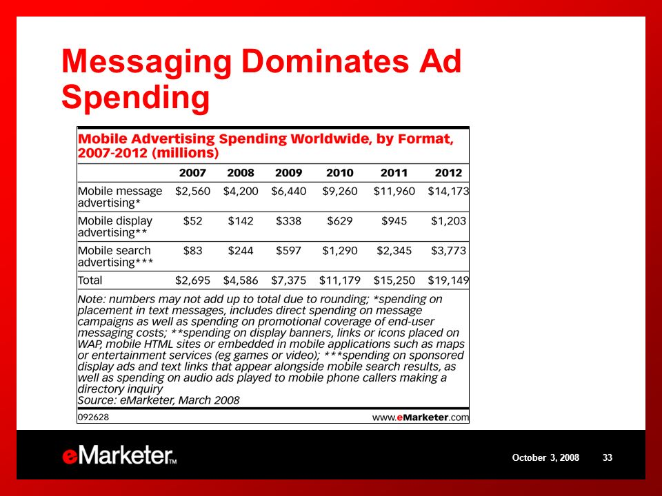 October 3, Messaging Dominates Ad Spending