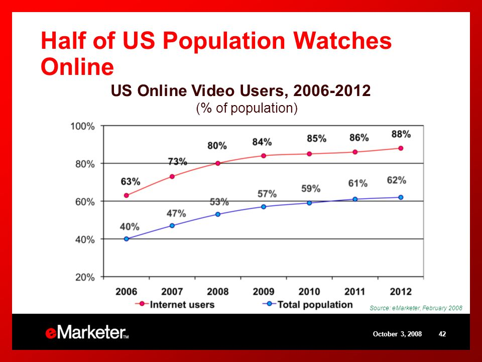 October 3, Half of US Population Watches Online Source: eMarketer, February 2008 US Online Video Users, (% of population)