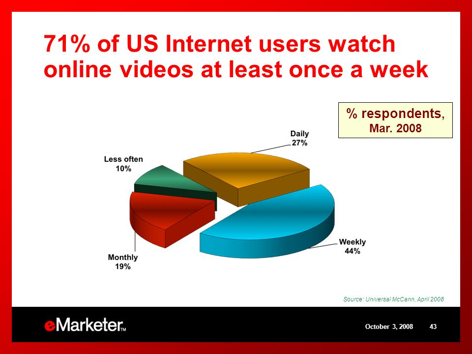 October 3, % of US Internet users watch online videos at least once a week Source: Universal McCann, April 2008 % respondents, Mar.
