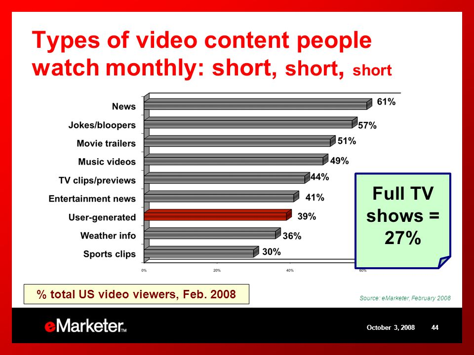 October 3, Types of video content people watch monthly: short, short, short Source: eMarketer, February 2008 Full TV shows = 27% % total US video viewers, Feb.