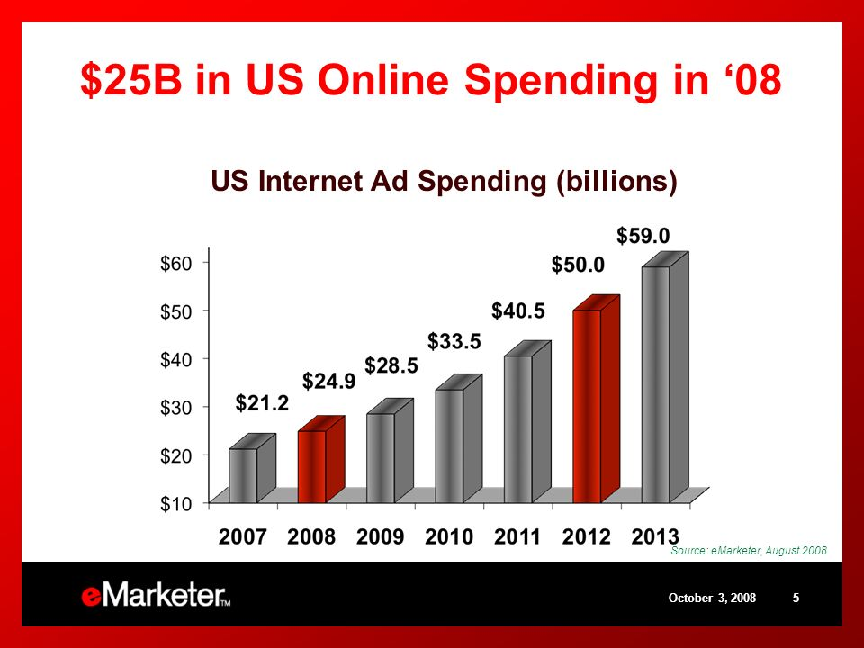 October 3, Source: eMarketer, August 2008 $25B in US Online Spending in 08 US Internet Ad Spending (billions)