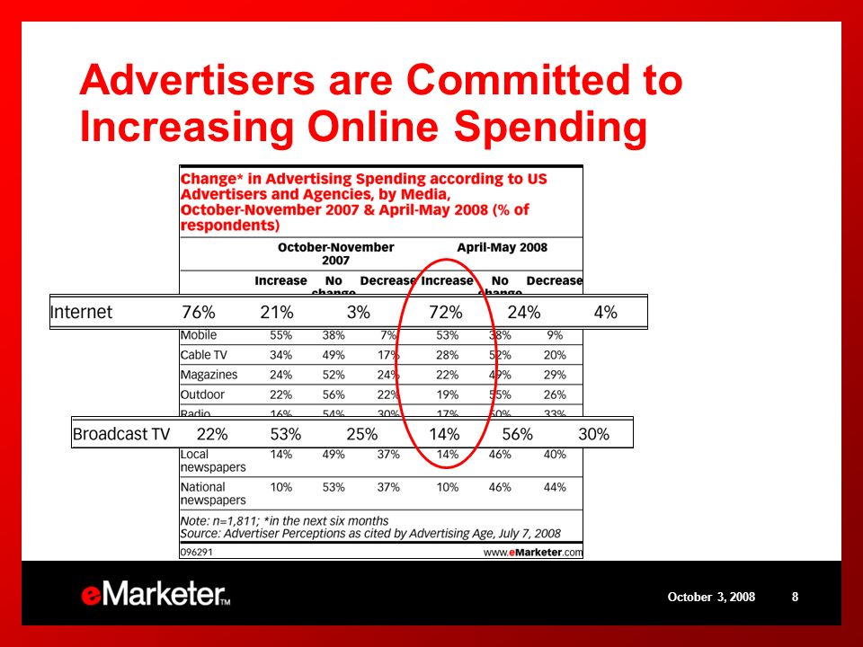 October 3, Advertisers are Committed to Increasing Online Spending
