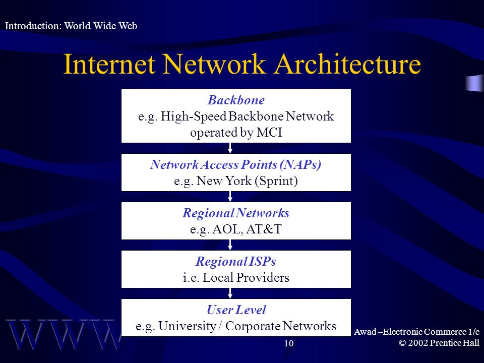 Awad –Electronic Commerce 1/e © 2002 Prentice Hall10 Internet Network Architecture Introduction: World Wide Web Backbone e.g.