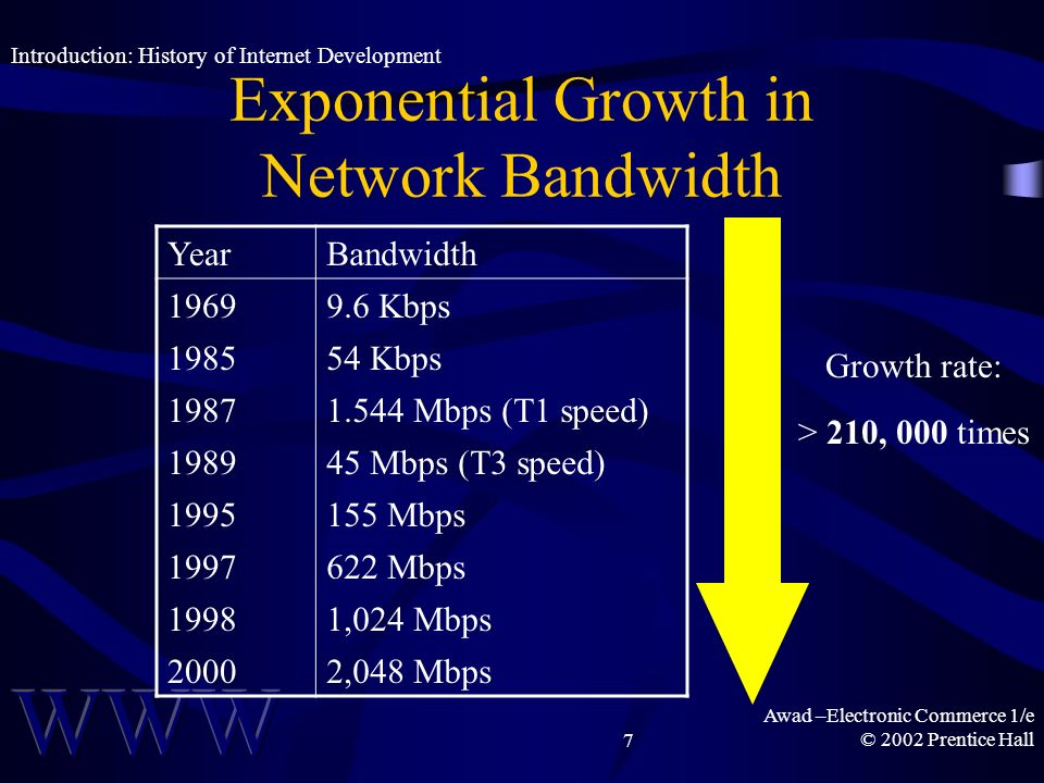 Awad –Electronic Commerce 1/e © 2002 Prentice Hall7 Exponential Growth in Network Bandwidth Introduction: History of Internet Development YearBandwidth Kbps Kbps Mbps (T1 speed) Mbps (T3 speed) Mbps Mbps 19981,024 Mbps 20002,048 Mbps Growth rate: > 210, 000 times