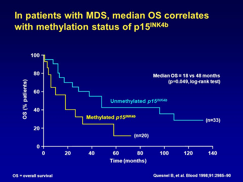 In patients with MDS, median OS correlates with methylation status of p15 INK4b Quesnel B, et al.