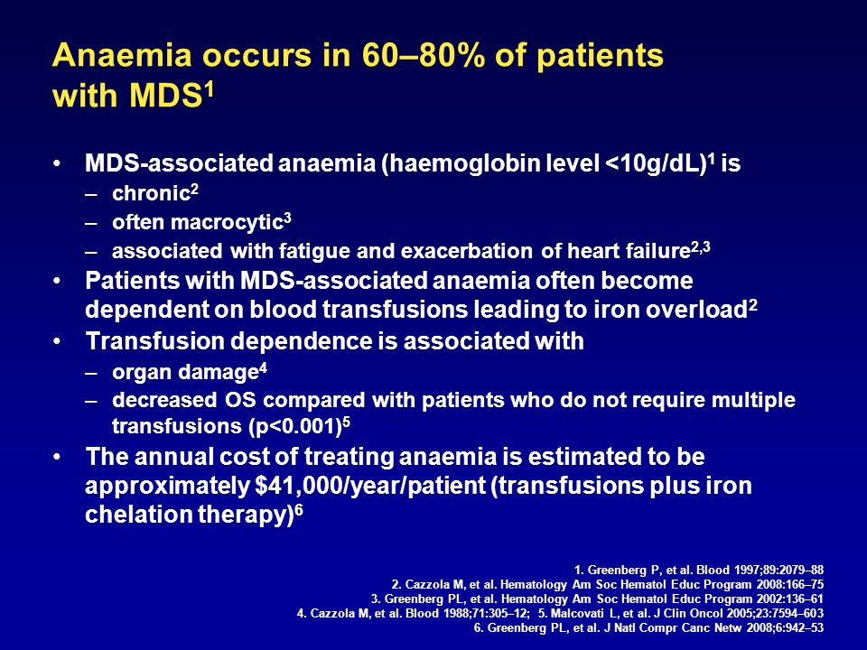 Anaemia occurs in 60–80% of patients with MDS 1 MDS-associated anaemia (haemoglobin level <10g/dL) 1 is –chronic 2 –often macrocytic 3 –associated with fatigue and exacerbation of heart failure 2,3 Patients with MDS-associated anaemia often become dependent on blood transfusions leading to iron overload 2 Transfusion dependence is associated with –organ damage 4 –decreased OS compared with patients who do not require multiple transfusions (p<0.001) 5 The annual cost of treating anaemia is estimated to be approximately $41,000/year/patient (transfusions plus iron chelation therapy) 6 1.
