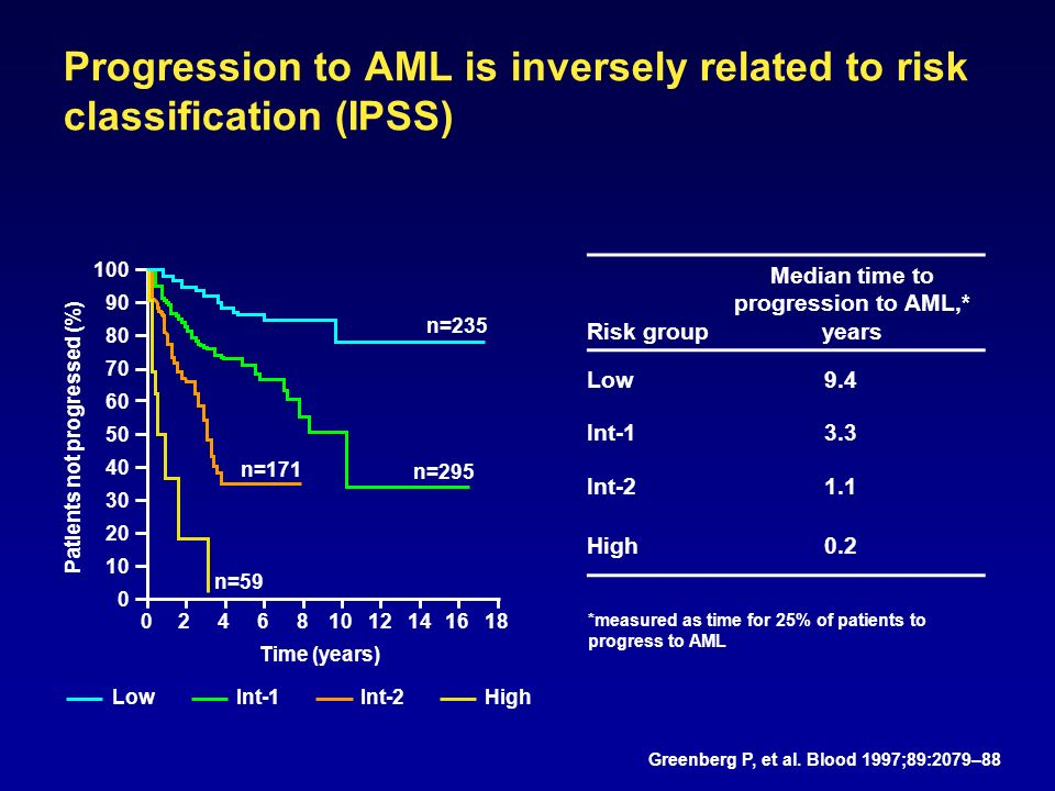 Progression to AML is inversely related to risk classification (IPSS) Risk group Median time to progression to AML,* years Low9.4 Int-13.3 Int-21.1 High0.2 *measured as time for 25% of patients to progress to AML Greenberg P, et al.