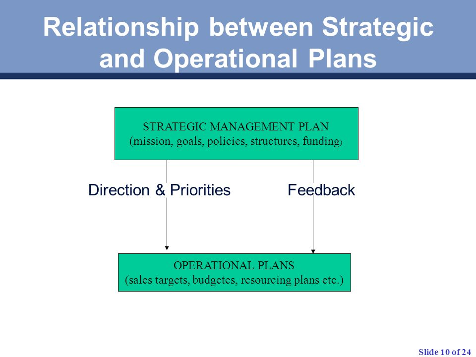 Slide 10 of 24 Relationship between Strategic and Operational Plans Direction & Priorities Feedback STRATEGIC MANAGEMENT PLAN (mission, goals, policies, structures, funding ) OPERATIONAL PLANS (sales targets, budgetes, resourcing plans etc.)