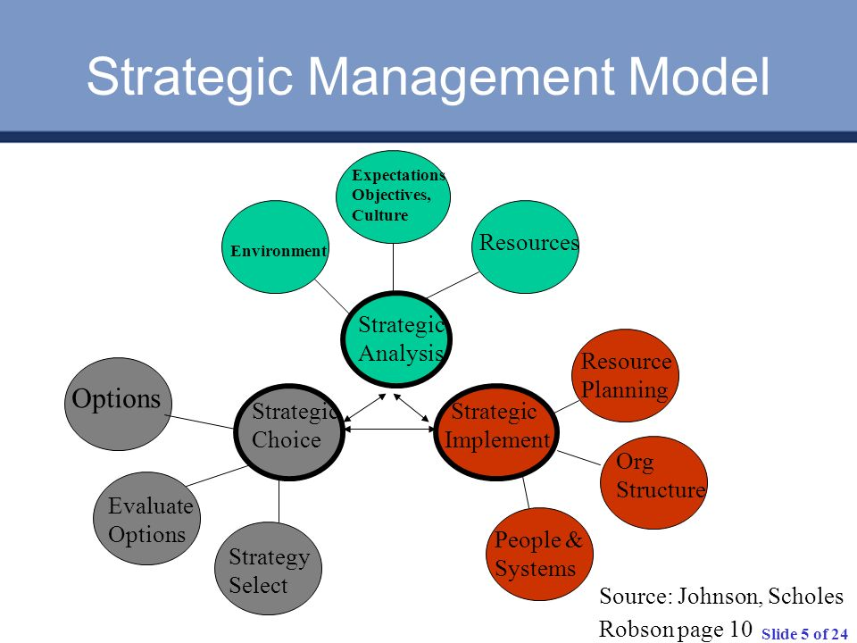 Slide 5 of 24 Strategic Management Model Strategic Analysis Strategic Implement Strategic Choice Environment Expectations Objectives, Culture Resources Options Evaluate Options Strategy Select Resource Planning Org Structure People & Systems Source: Johnson, Scholes Robson page 10