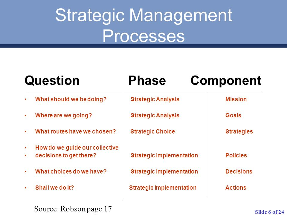Slide 6 of 24 Strategic Management Processes Question Phase Component What should we be doing.