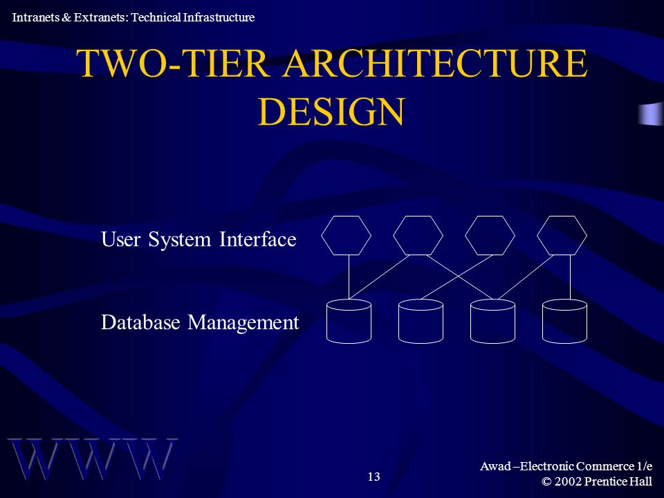 Awad –Electronic Commerce 1/e © 2002 Prentice Hall 13 TWO-TIER ARCHITECTURE DESIGN Intranets & Extranets: Technical Infrastructure User System Interface Database Management
