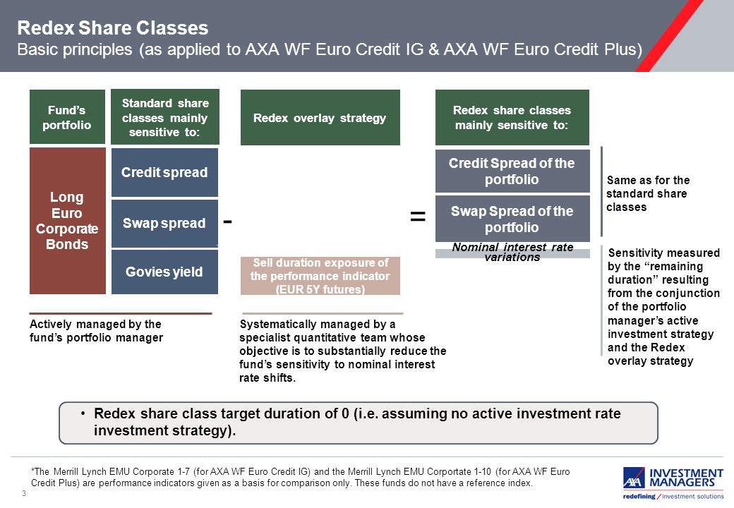 3 Redex Share Classes Basic principles (as applied to AXA WF Euro Credit IG & AXA WF Euro Credit Plus) Redex share class target duration of 0 (i.e.