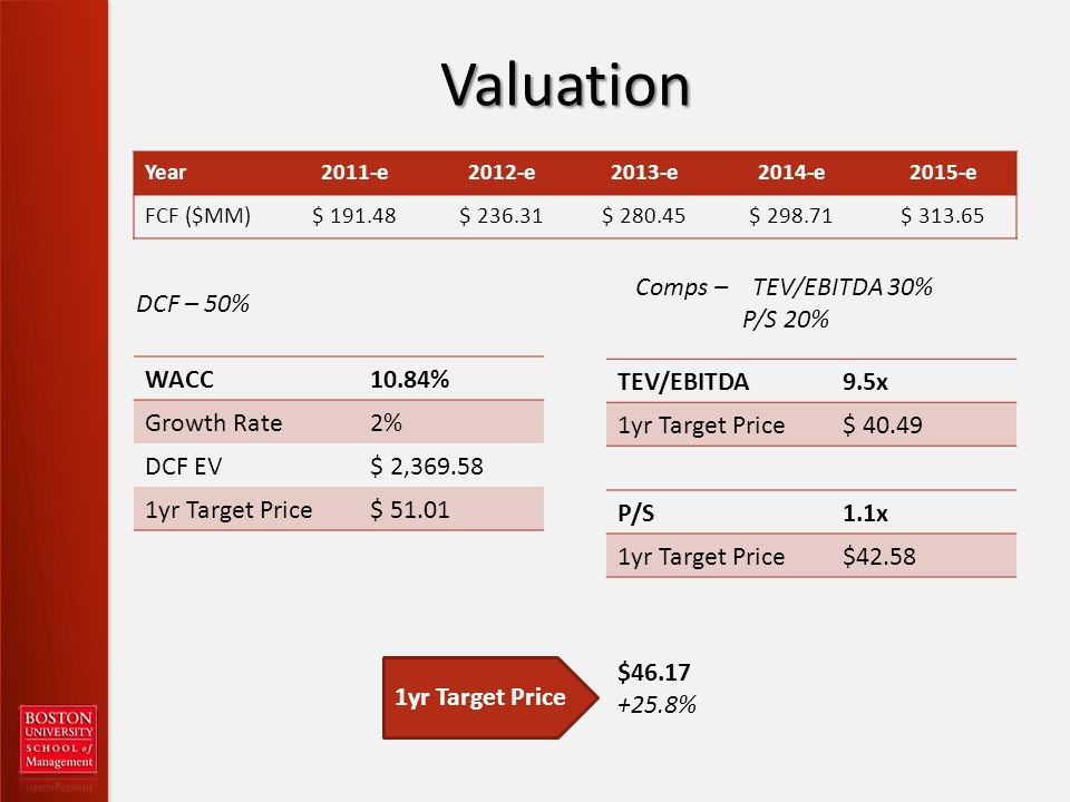 Valuation Year2011-e2012-e2013-e2014-e2015-e FCF ($MM)$ $ $ $ $ WACC10.84% Growth Rate2% DCF EV$ 2, yr Target Price$ DCF – 50% Comps – TEV/EBITDA 30% P/S 20% TEV/EBITDA9.5x 1yr Target Price$ yr Target Price $ % P/S1.1x 1yr Target Price$42.58