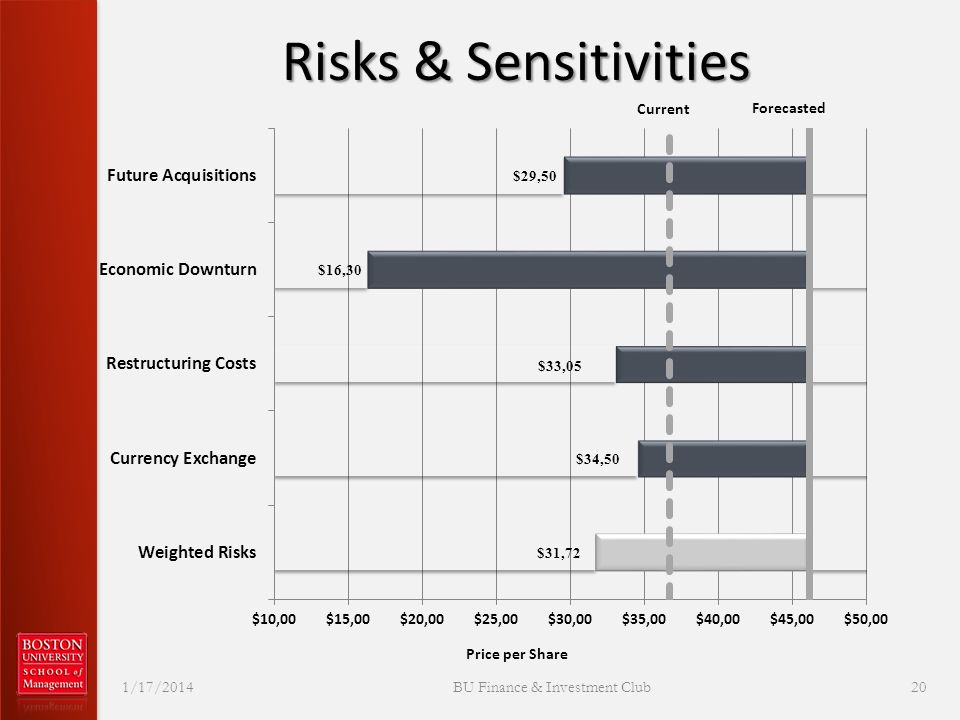 Risks & Sensitivities 1/17/2014 BU Finance & Investment Club 20