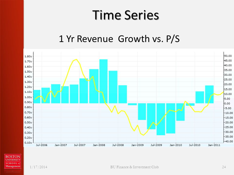 Time Series 1 Yr Revenue Growth vs. P/S 1/17/2014 BU Finance & Investment Club 24
