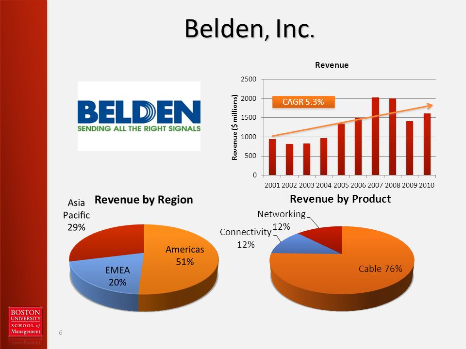 Belden, Inc. 6 CAGR 5.3%