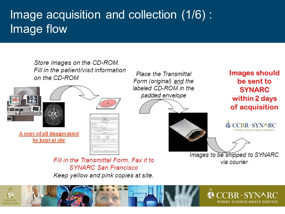 Image acquisition and collection (1/6) : Image flow Store images on the CD-ROM.