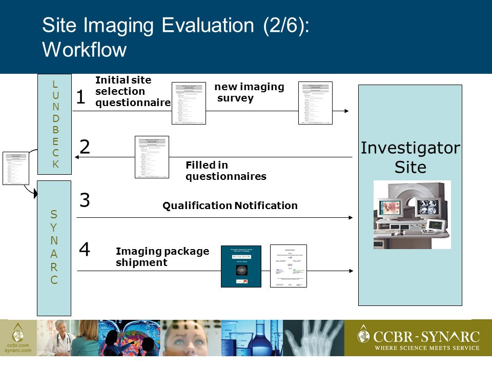 Site Imaging Evaluation (2/6): Workflow Investigator Site 3 Qualification Notification LUNDBECKLUNDBECK SYNARCSYNARC 4 Imaging package shipment 1 Initial site selection questionnaire 2 Filled in questionnaires new imaging survey