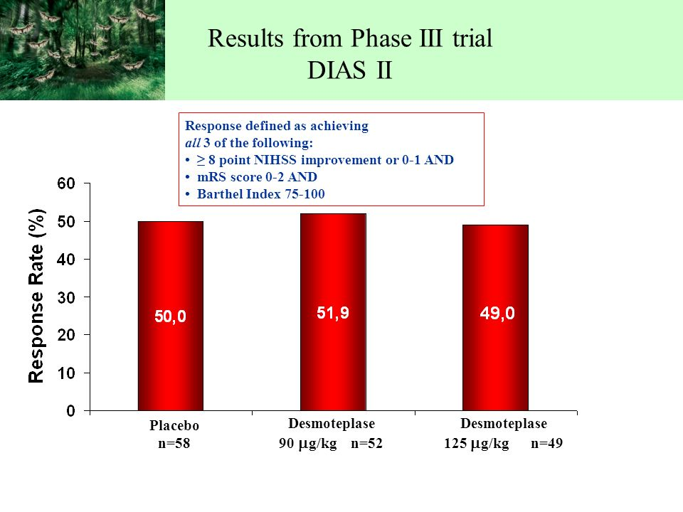 Results from Phase III trial DIAS II Placebo n=58 Desmoteplase 90 g/kg n=52 Desmoteplase 125 g/kg n=49 Response defined as achieving all 3 of the following: 8 point NIHSS improvement or 0-1 AND mRS score 0-2 AND Barthel Index