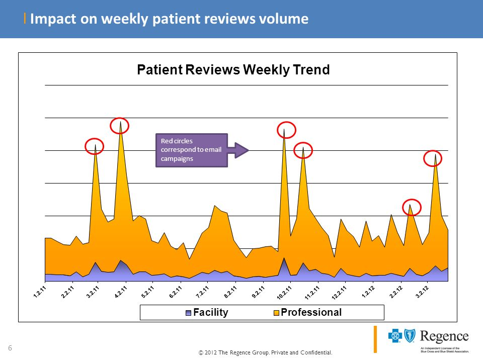 © 2012 The Regence Group. Private and Confidential. 6 l Impact on weekly patient reviews volume