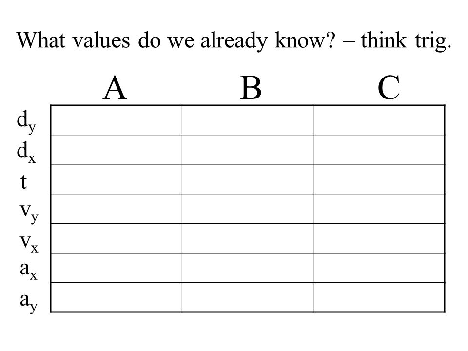 What values do we already know – think trig. A B C dydy dxdx t vyvy vxvx axax ayay