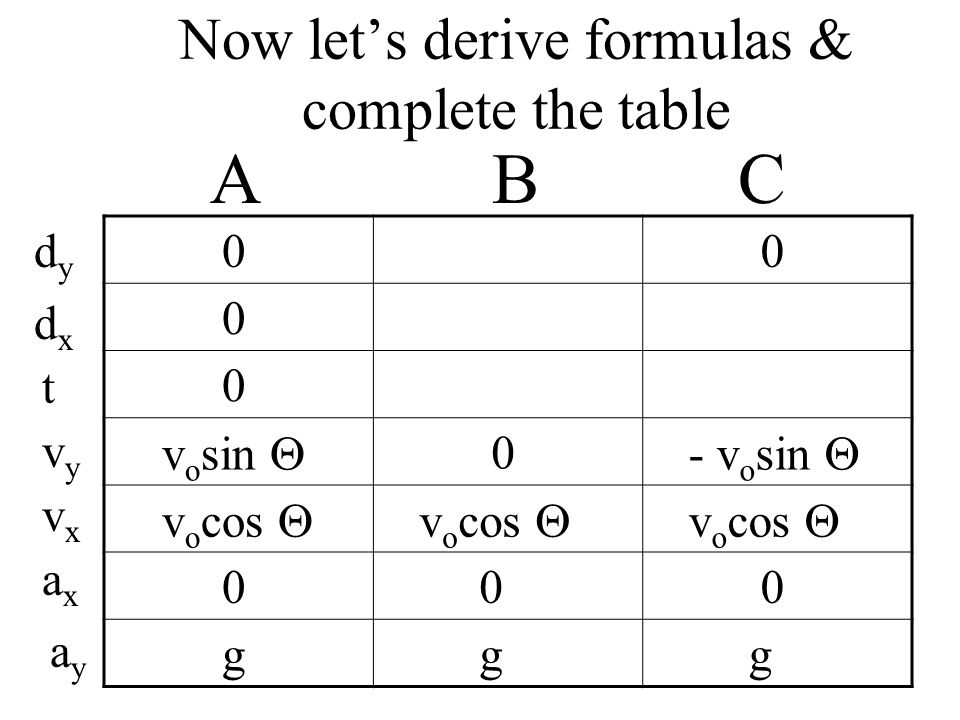 Now lets derive formulas & complete the table A B C dydy dxdx t v o sin 0 - v o sin v o cos g g g vyvy vxvx axax ayay